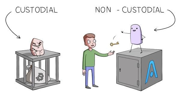 Non Custodial wallet