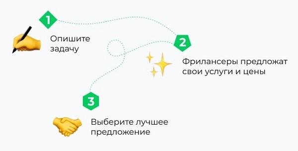 Три простых шага до проекта дизайна