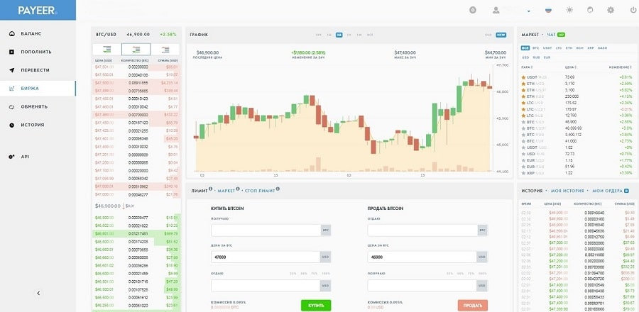 Payeer - биржа - график биткоин