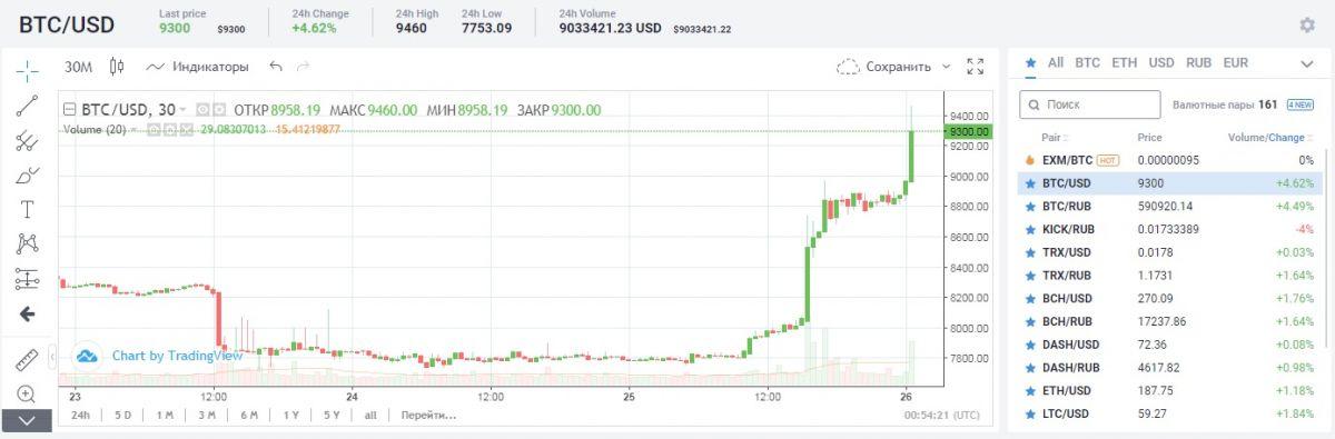 Курс Bitcoin(BTC)/USD на 26.10.2019