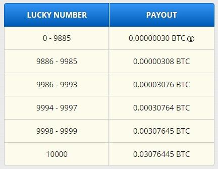 Freebitcoin payout