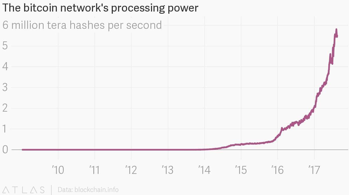 Мощность биткоин сети