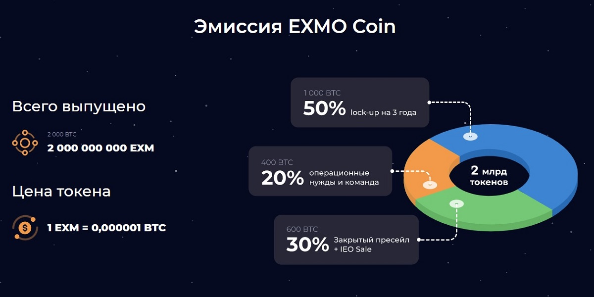 Эмиссия токенов Exmo Coin