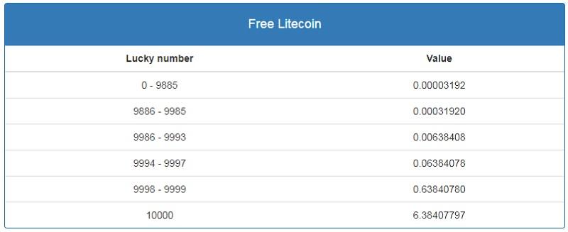 Free Litecoin таблица вознаграждений