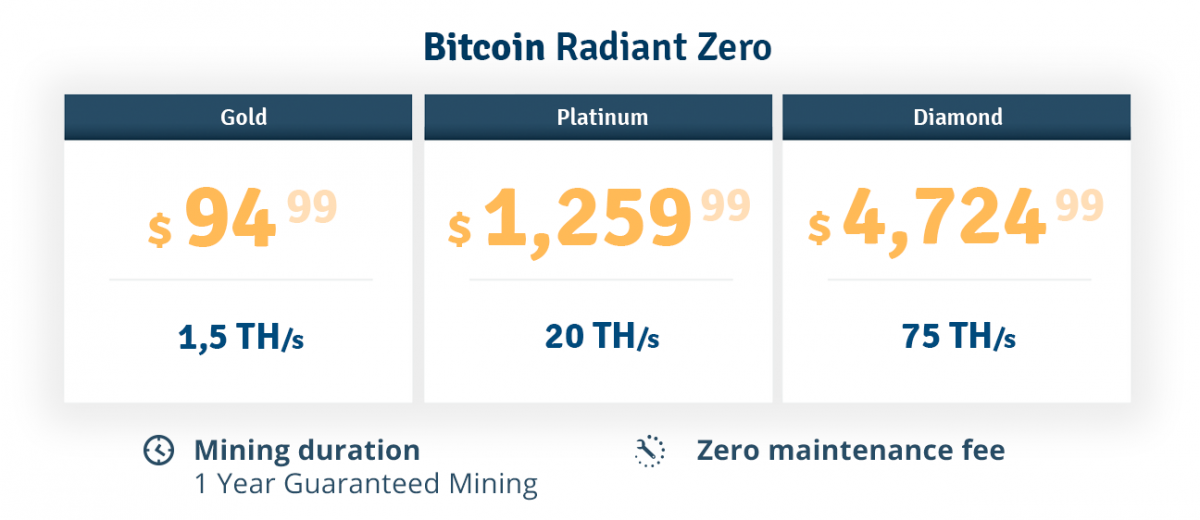 Genesis Mining Radiant Zero