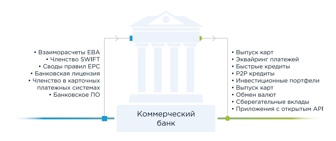 Полибиус коммерческий банк