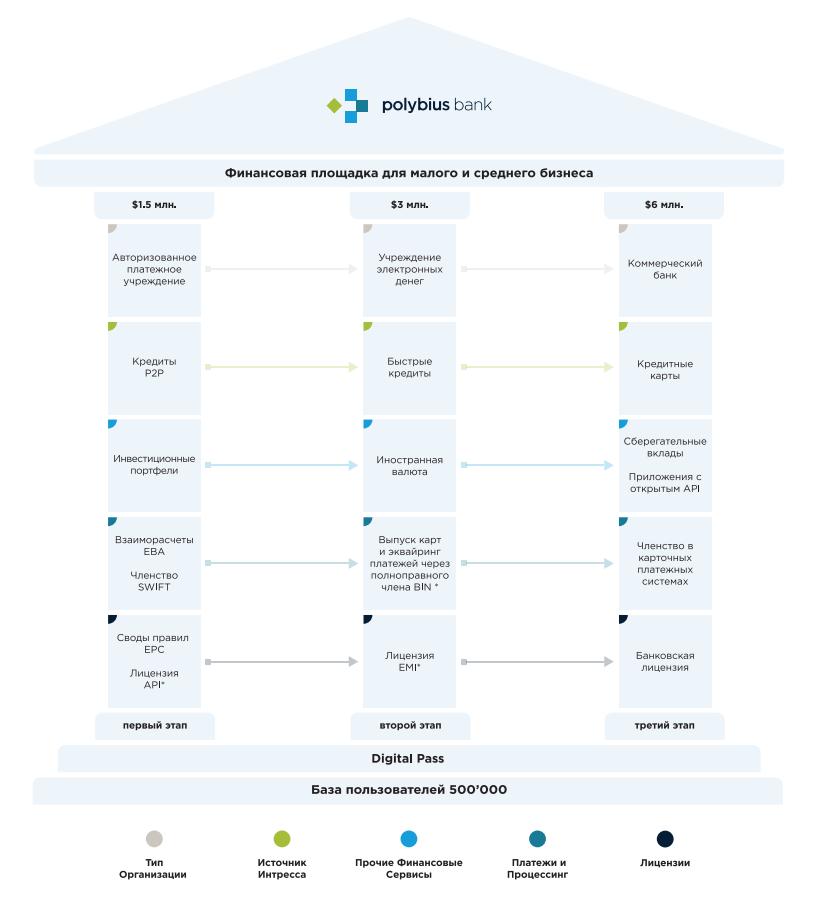 Полибиус - порядок формирования банка