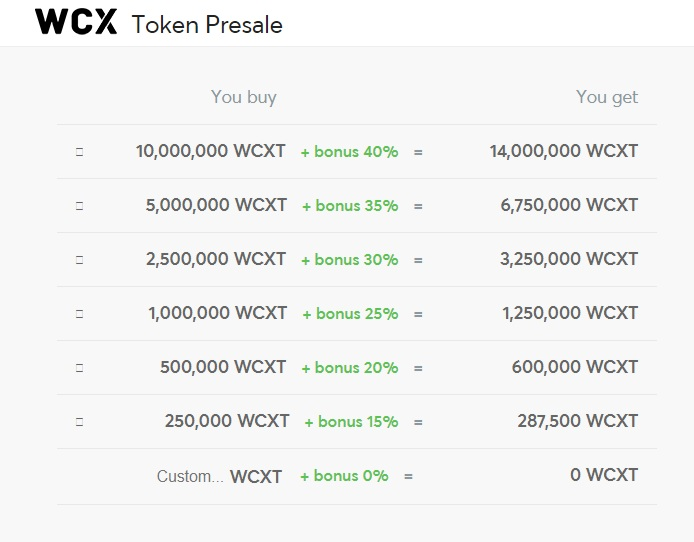 WCX Token Presale