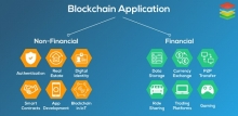 Применение  технологии Blockchain